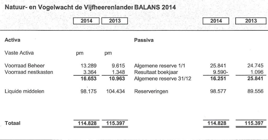 balans 2014
