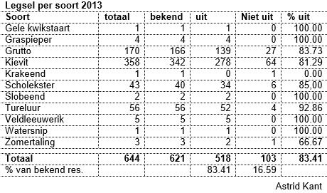 legsel per soort 2013
